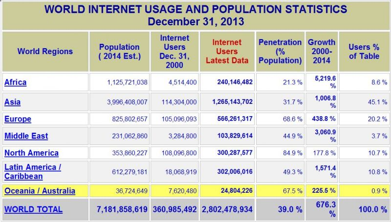 aid for trade world internet usage